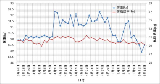 Startから1.5ヵ月の体重変化.png