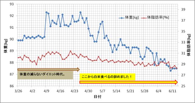 startから2.5ヵ月の体重変化.png